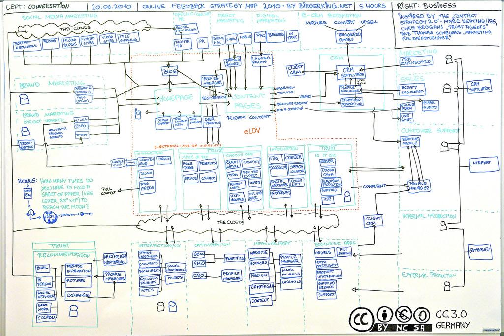 Kartta online-markkinoinnin strategian suunnitteluun