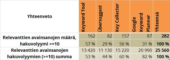 taulukko-1