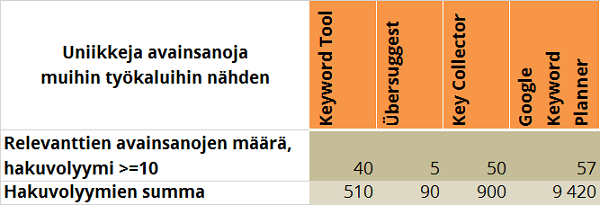 taulukko-2