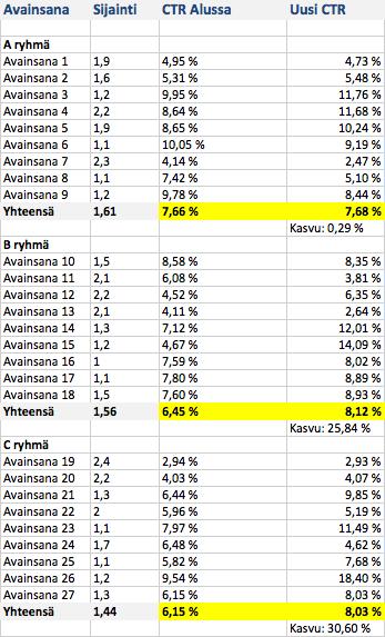 CTR testin tulokset
