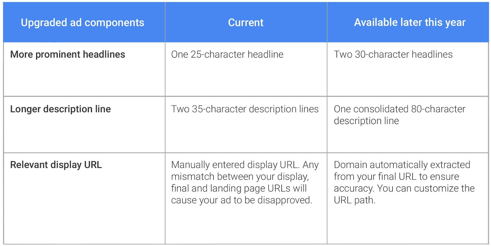 ETA-AdWords