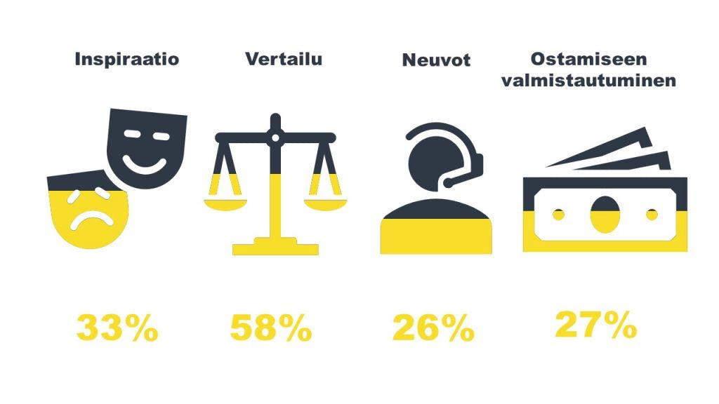 Mobiilin käyttö ostopolun eri vaiheissa Suomessa. Lähde: Google Kuluttajabarometri 2017.