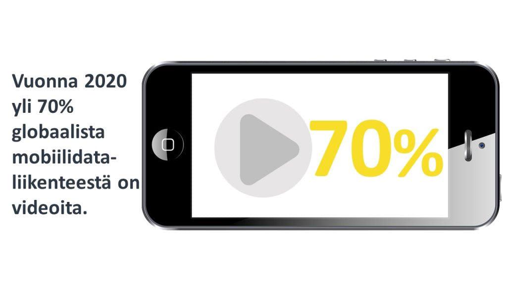 2020 yli 70% globaalista mobiilidataliikenteestä on videoita. Lähde: Cisco 2016.