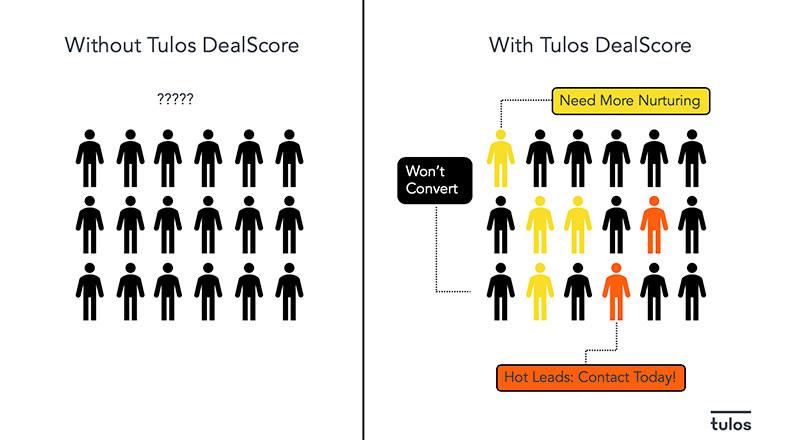 Tulos B2B DealScore AI