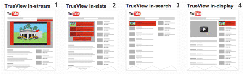 trueview-mainokset